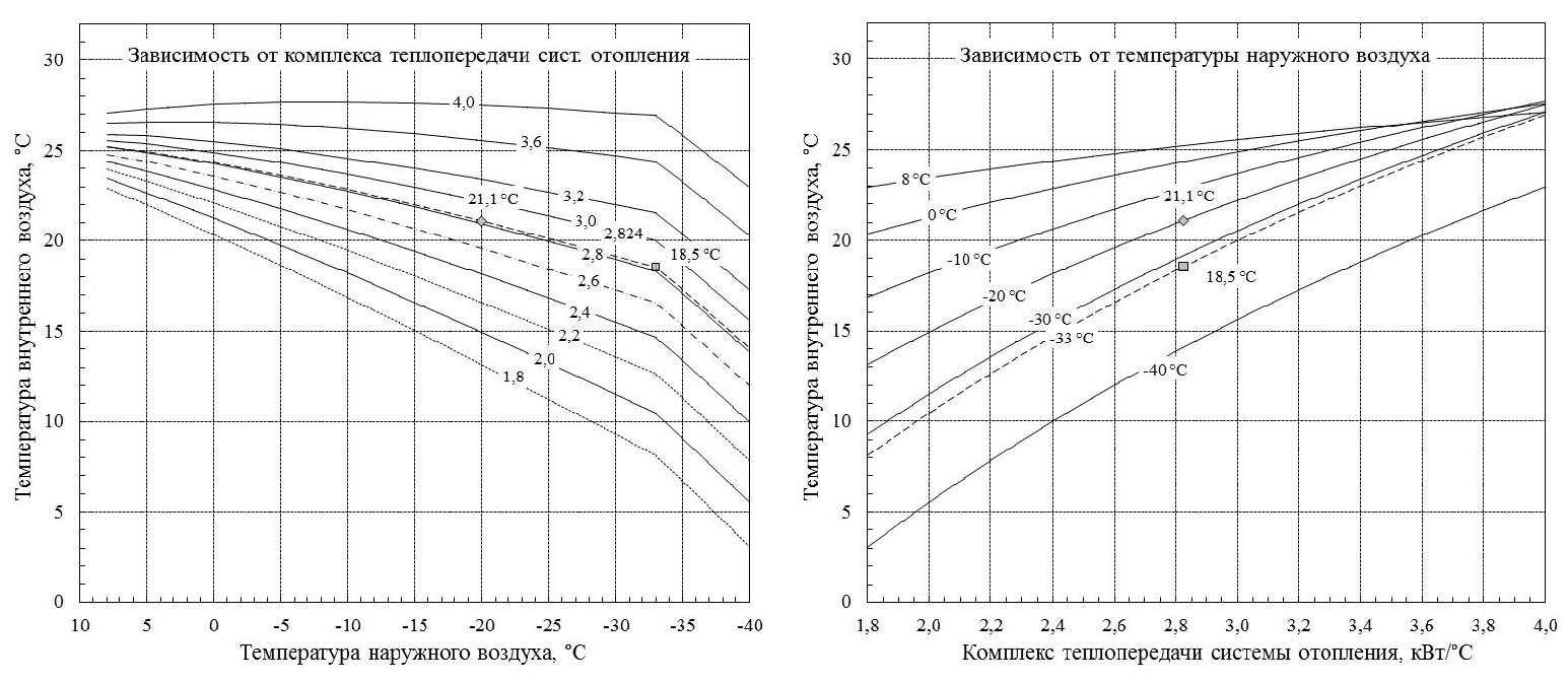 график температуры воздуха: