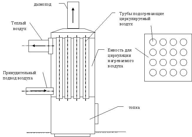 Устройство воздушного отопления