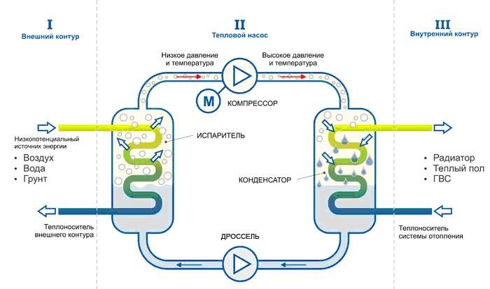 Рис. 1 Схема компрессионного