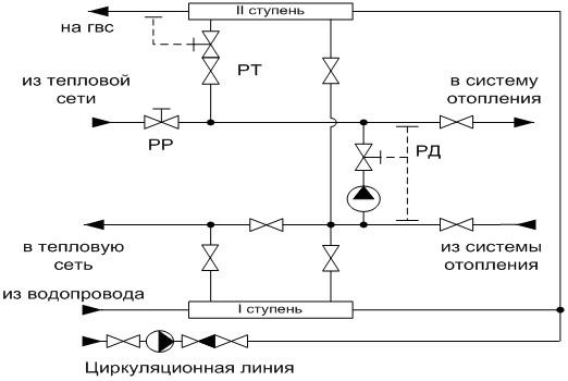 Схема горячего водоснабжения с элеватором транспортер винтовой цены
